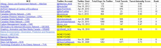 Twitter Intensity Scores NCEs