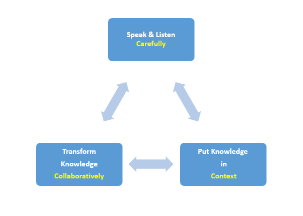 Knowledge Exchange Cycle