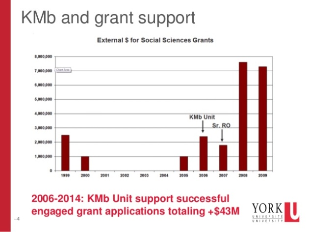 KMb grant support